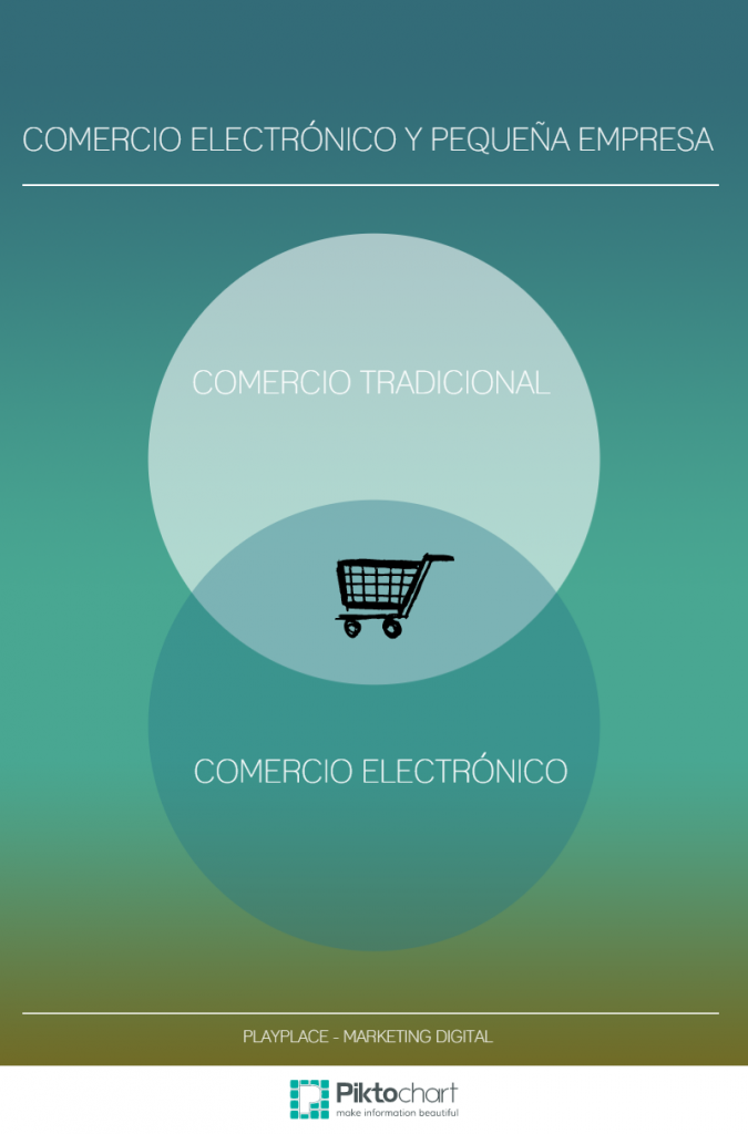 comercio electronico - Playplace